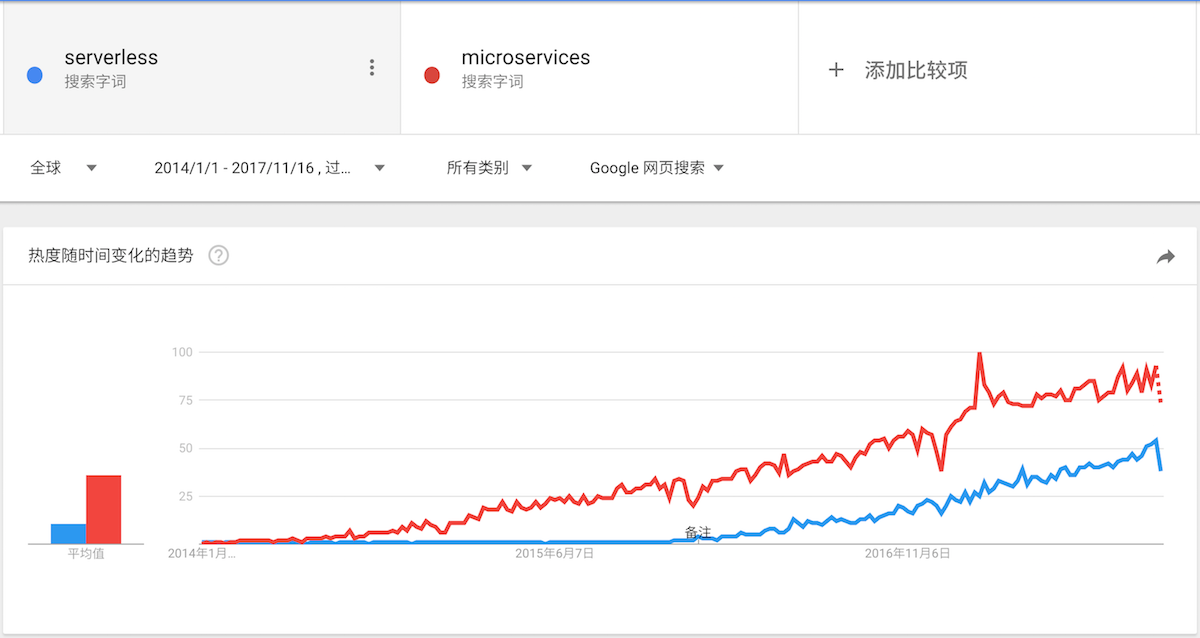 microservices vs serverless